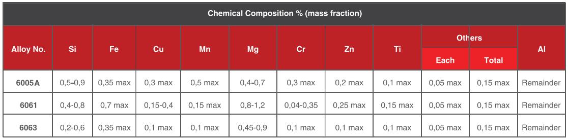 So sánh thành phần hợp kim nhôm